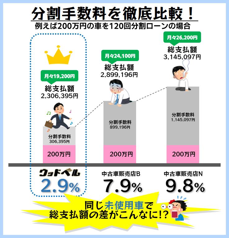 分割手数料を徹底比較 例えば200万円の車を120回分割ローンで購入する場合