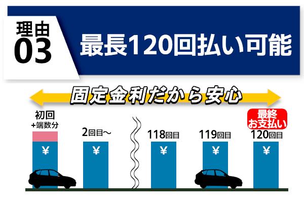 新車月々分割は最長120回まで可能 固定金利だから安心