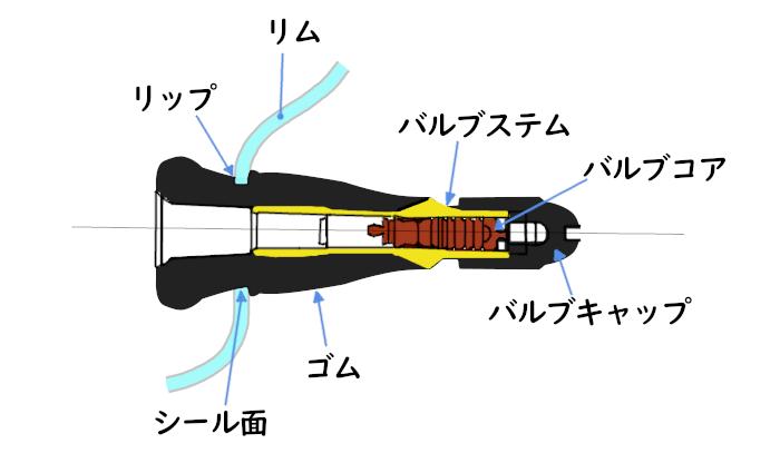 エアバルブの構造